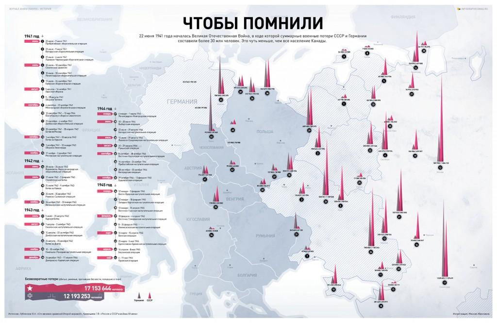 Infografika_11nomer_June2012_6-7