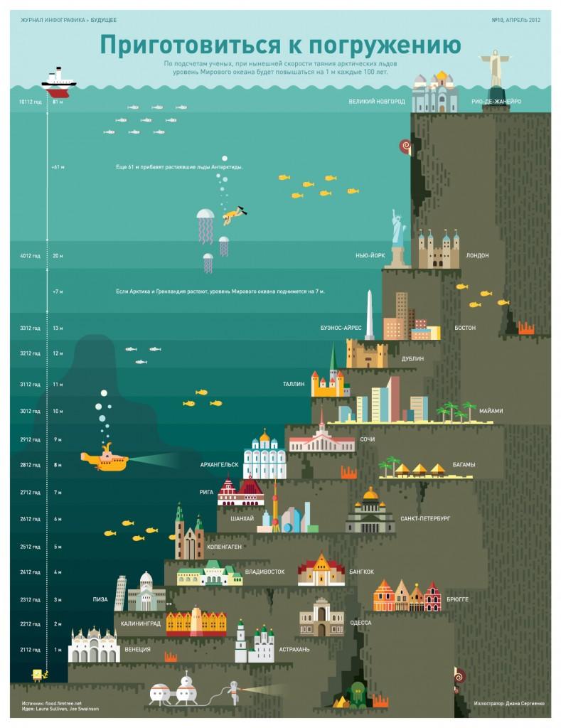 infografika-pogrujenie