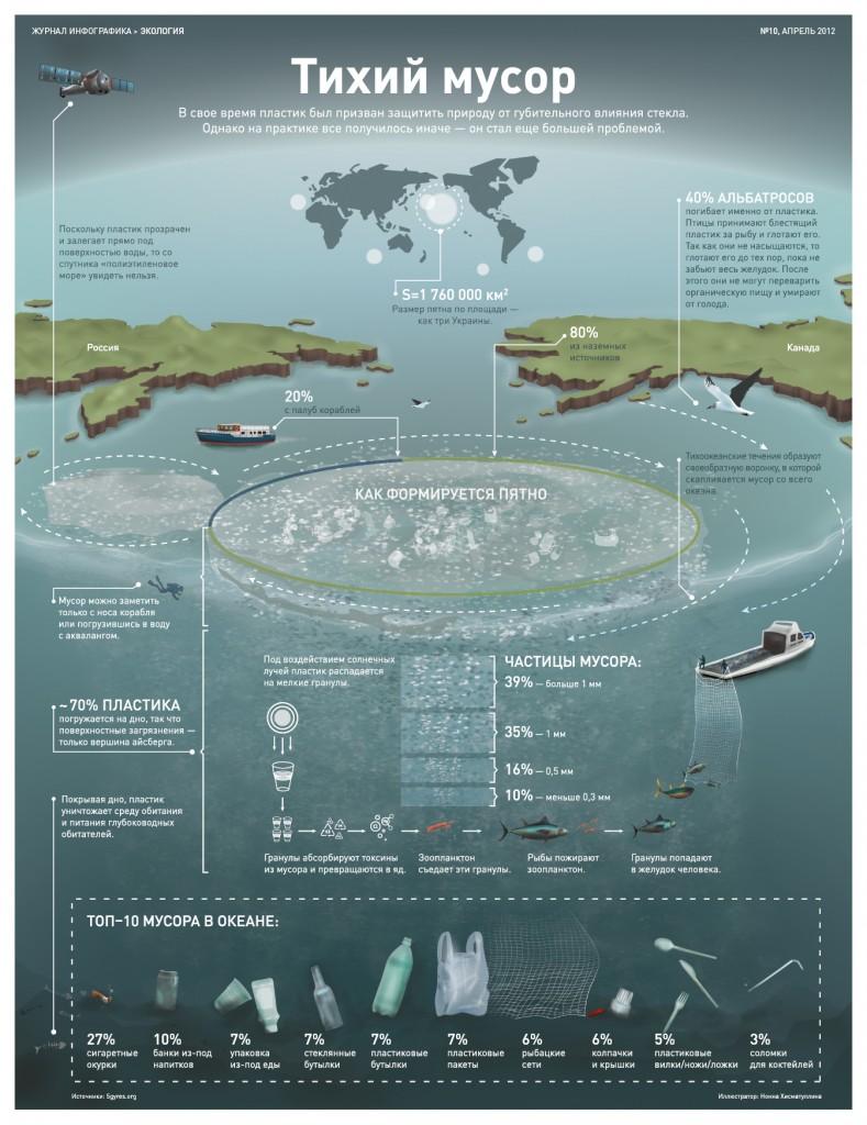 infografika-tihiy-mysor