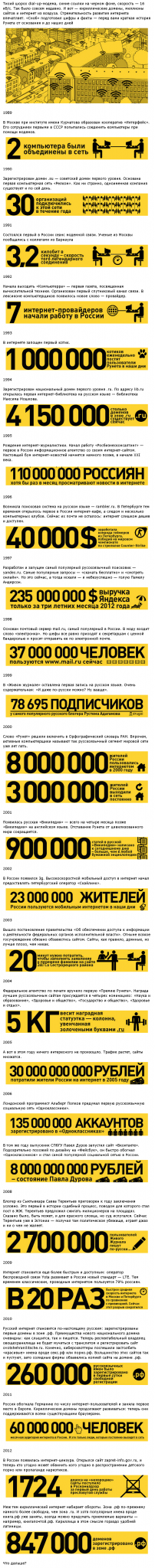 Краткая история Рунета