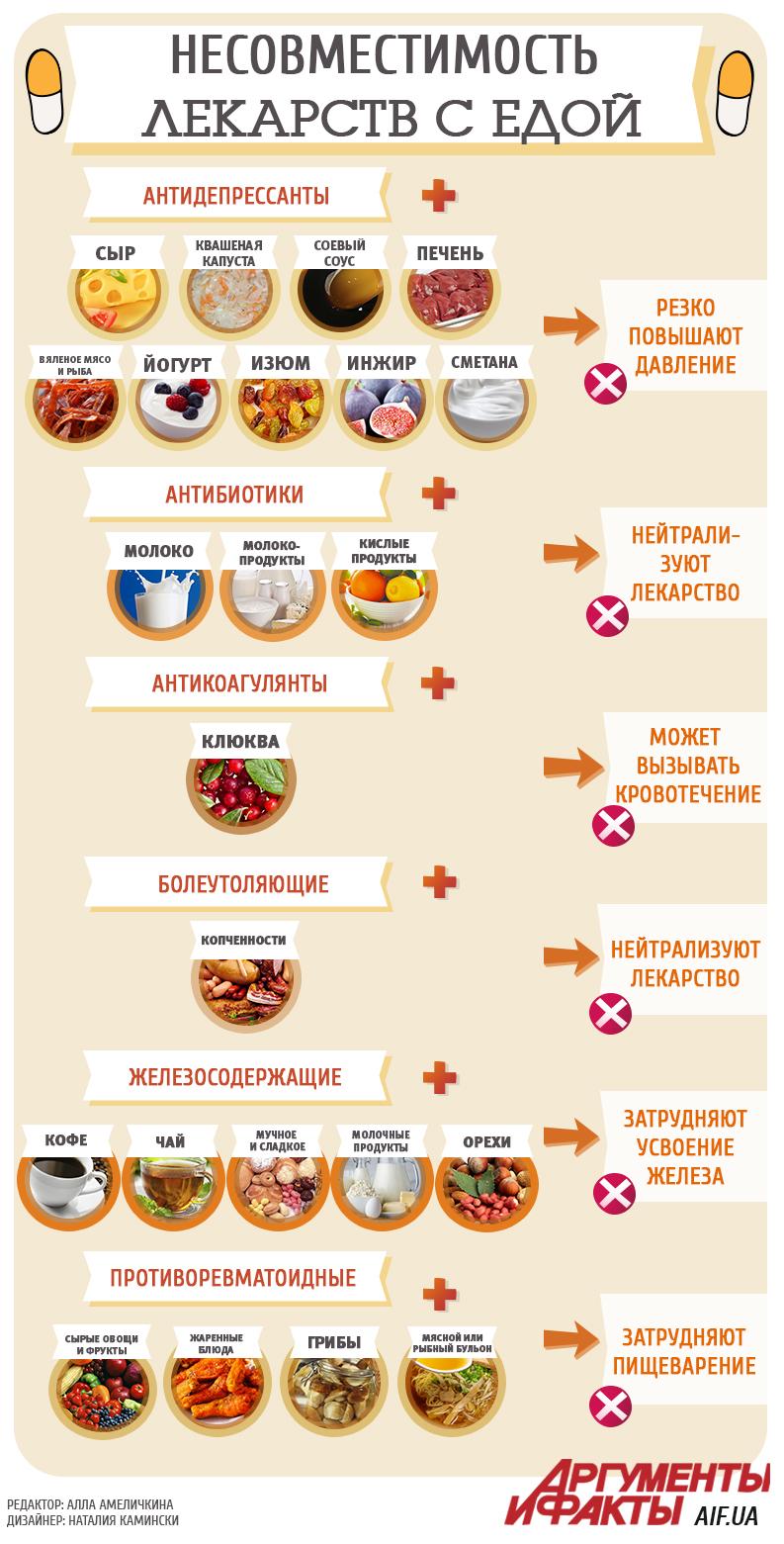 Несовместимость лекарств с едой