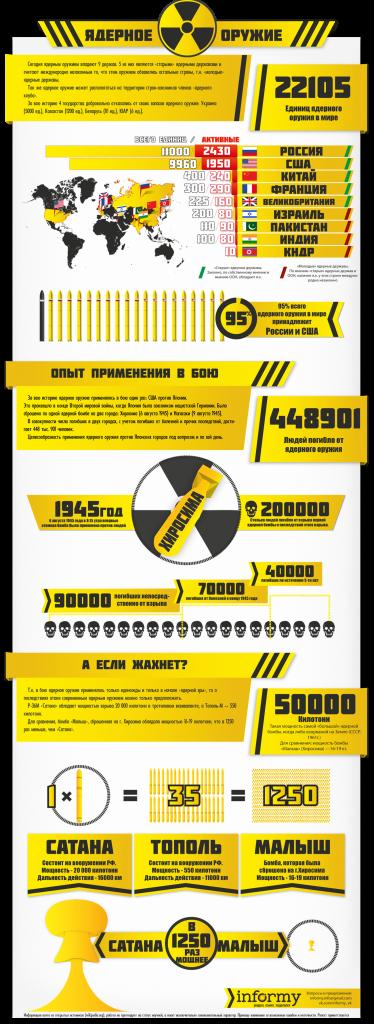 инфографика-ядерное-оружие-Россия-США-1114735