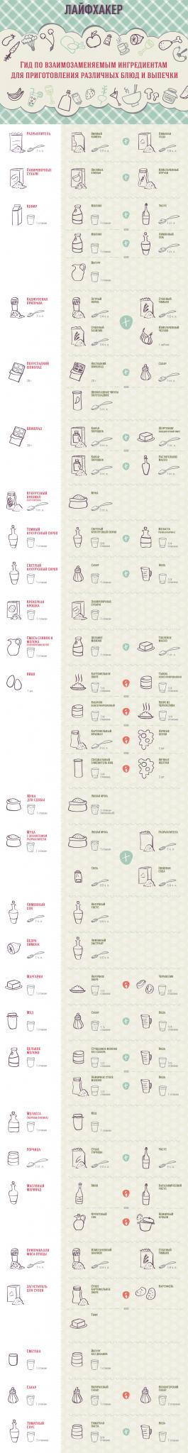 Взаимозаменяемые продукты