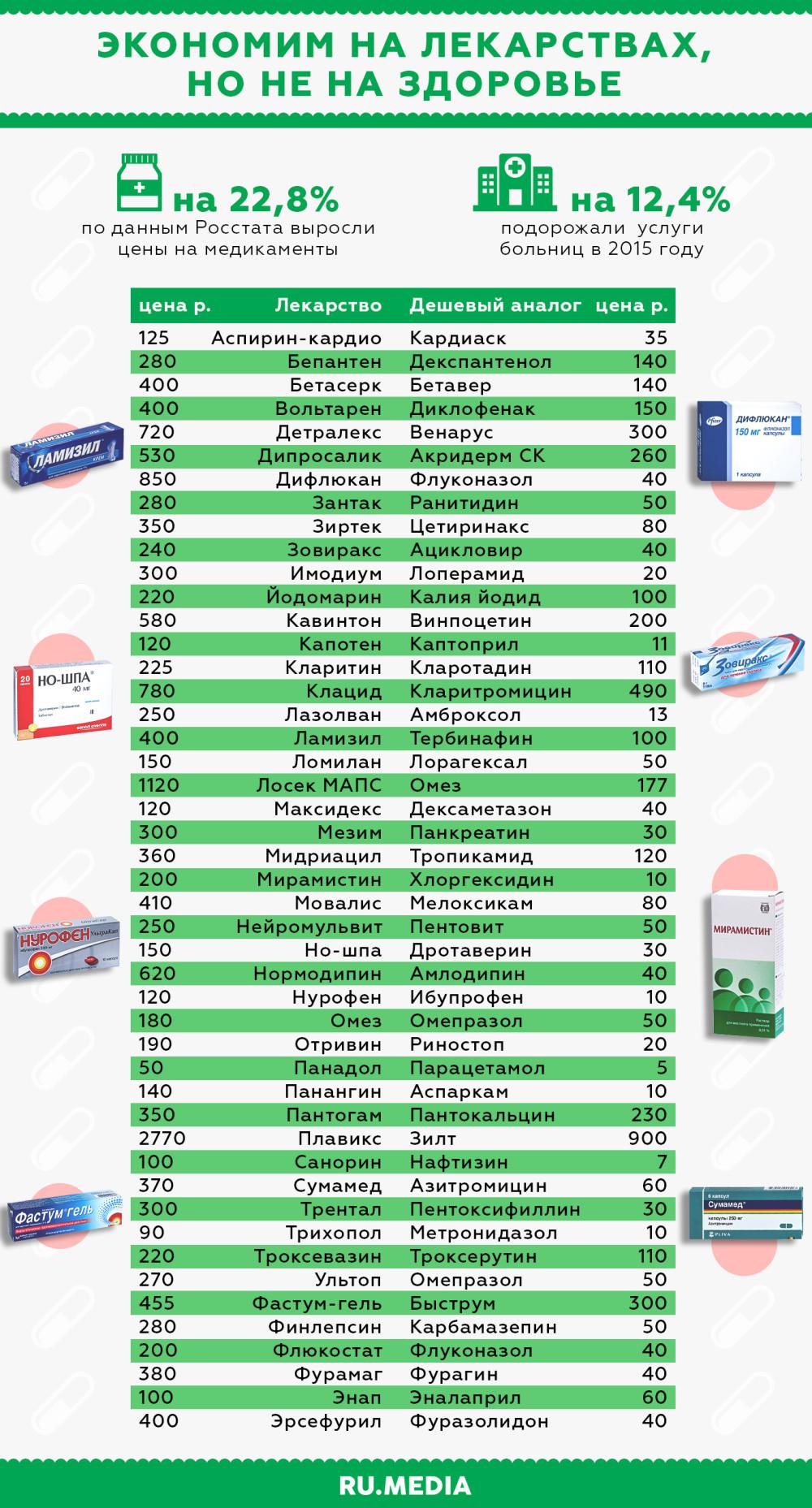 Дешёвые аналоги лекарств