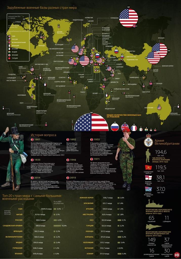 Зарубежные военные базы разных стран мира