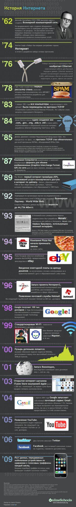 История Интернета