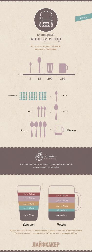Кухонный калькулятор