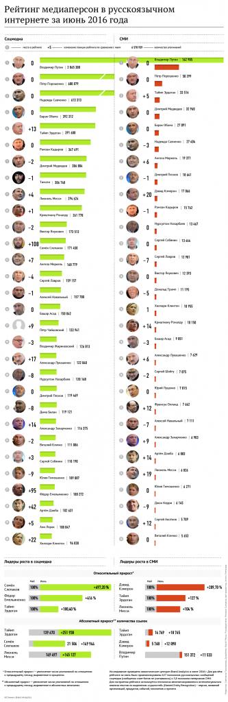 Самые популярные персоны Рунета июнь