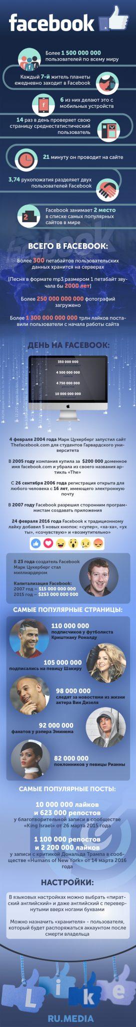 Что мы знаем о Фейсбук