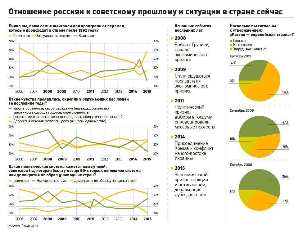 Отношение россиян к советскому прошлому
