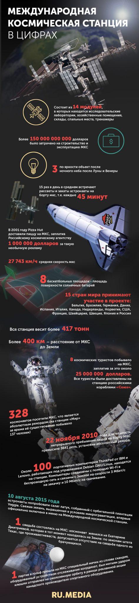 МКС в цифрах