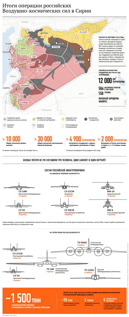 Сирия год спустя