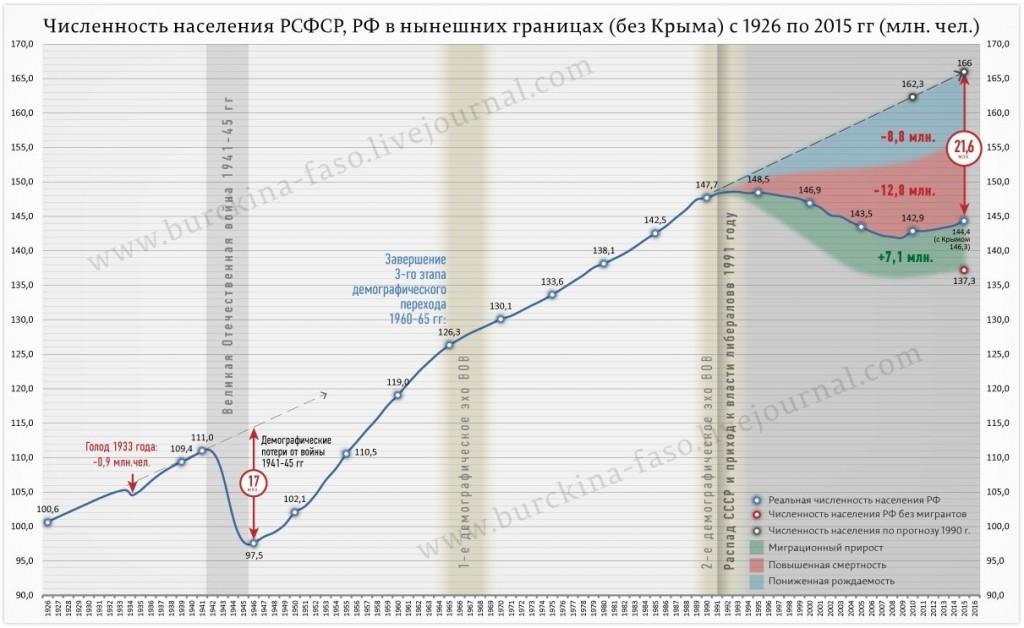 Численность населения РСФСР и РФ