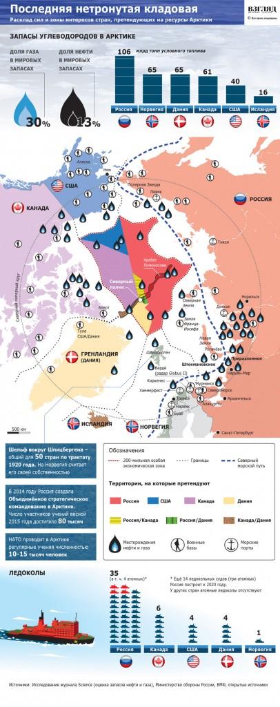 Запасы Арктики