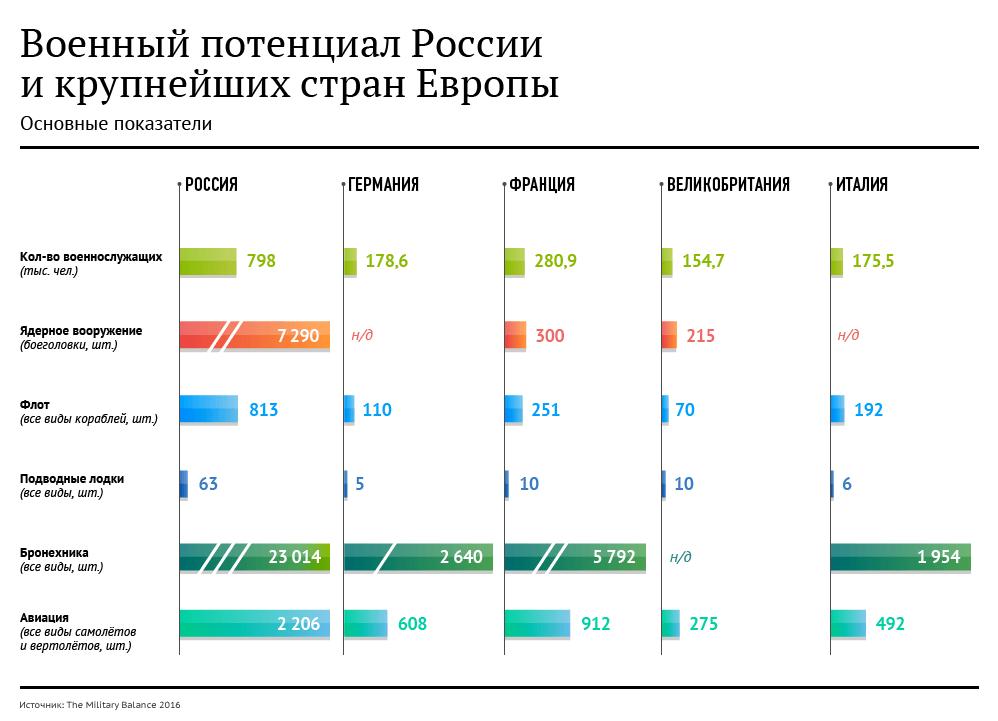 Военный потенциал России и Европы