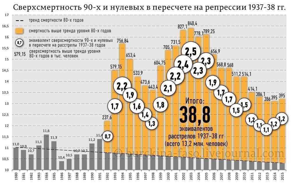 Смертность 90-00 гг