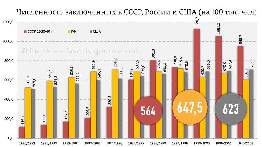 Число заключённых СССР, Россия, США