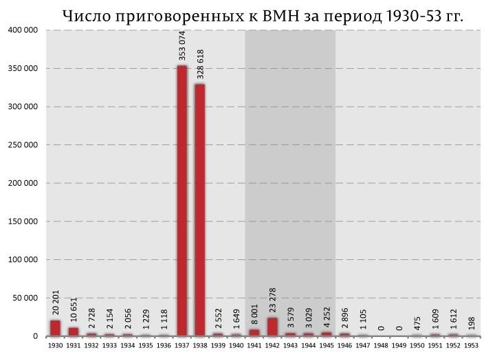 Число приговорённых к ВМН