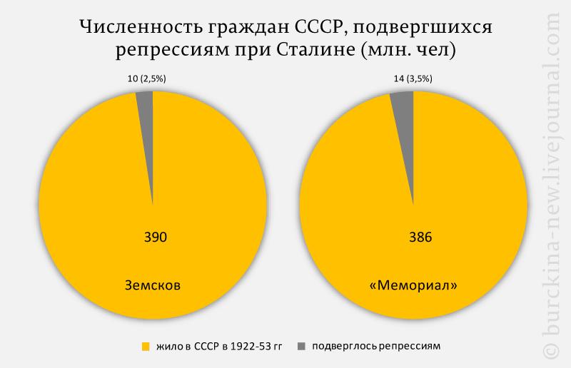 Репрессированные в СССР при Сиалине