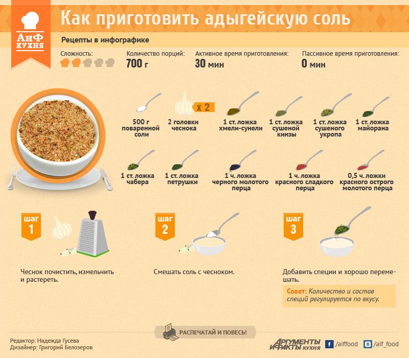 Адыгейская соль. Рецепт