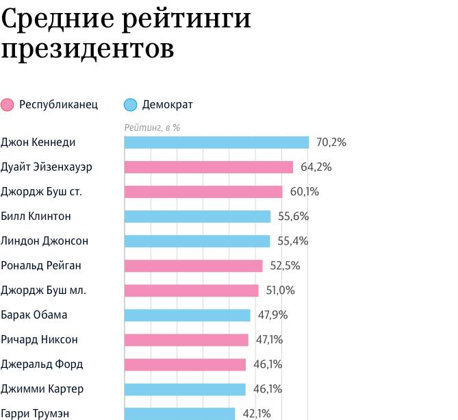 Средний рейтинг президентов