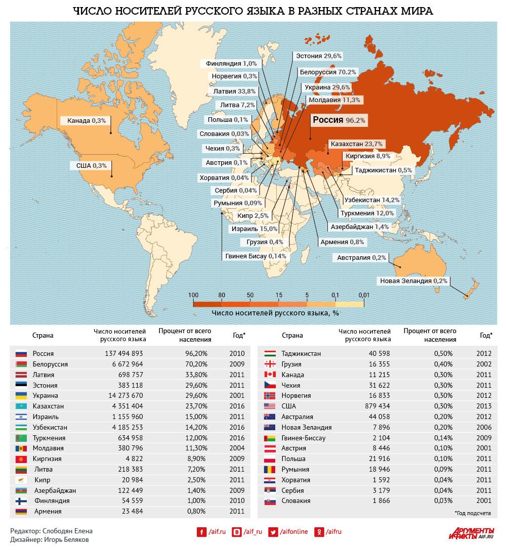 Число носителей русского языка в разных странах мира