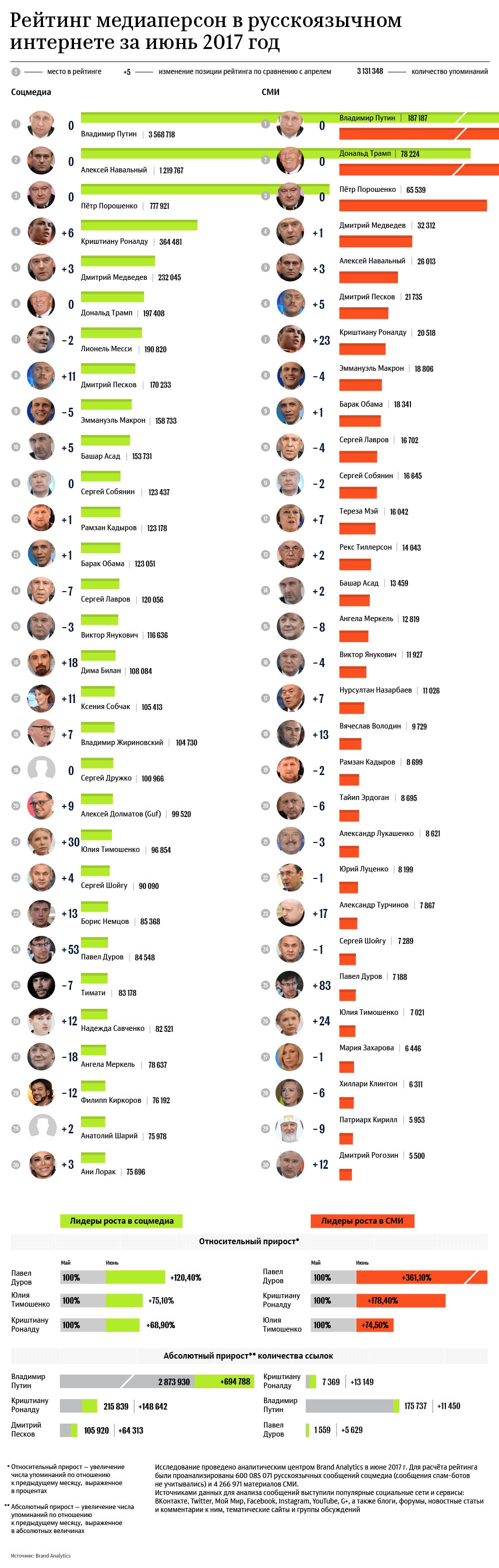 Персоны Рунета июнь 2017