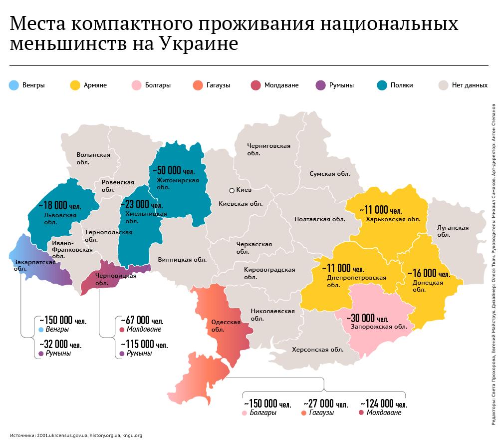 Нацменьинства Украины
